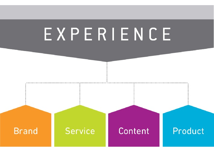 4x4 Experience Thinking Canvas for Experience Thinkers
